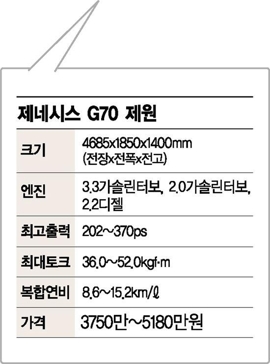 제로백 4.7초 제네시스 G70…마세라티급 동력성능
