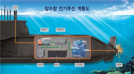 기존 디젤 잠수함의 전기추진 장치 계통도(사진=아시아경제DB)