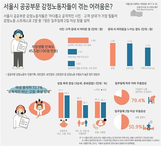 서울인포그래픽스 제245호 (사진=서울연구원 홈페이지 캡처)