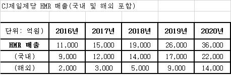 """""""집밥을 바꾼다"""" CJ의 야심찬 도전…2020년 HMR 매출 3.6조원 달성"""