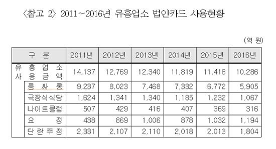 [2017국감]김영란법 이후 '더 은밀해진 접대'…접대부 나오는 요정 '나홀로 호황'(종합)