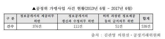 [2017국감]가맹사업 정보공개서 심사 인력 '부족'