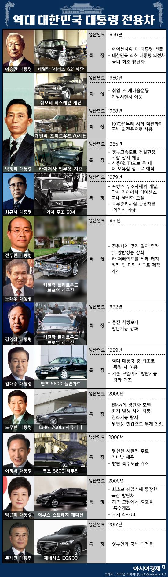 역대 대한민국 대통령 전용차. 그래픽 = 이주영 디자이너