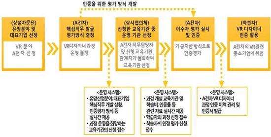 (가칭)한국형 나노디그리 가상현실(VR) 디자이너 과정 운영 예시(제공=교육부)