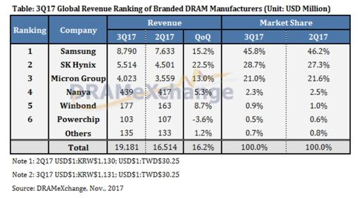삼성전자 D램 영업이익률, 마의 60%  돌파