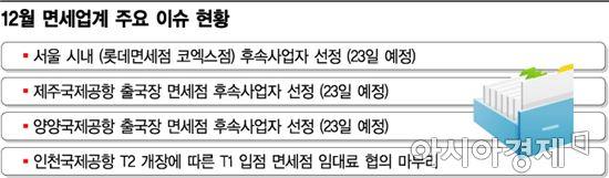 서울·제주공항 면세점 후속사업자 23일 결정될 듯…연내 업계 이슈 마무리