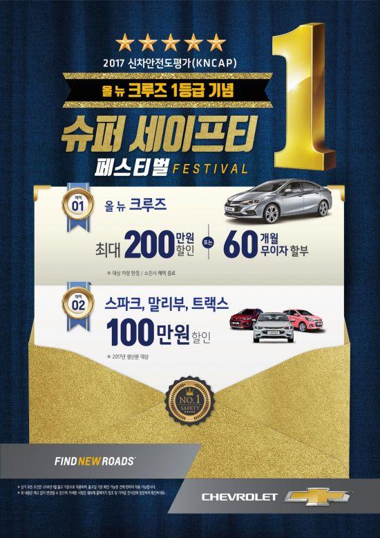 한국GM 쉐보레, 1월 한 달 간 스파크·말리부·트랙스 100만원 할인