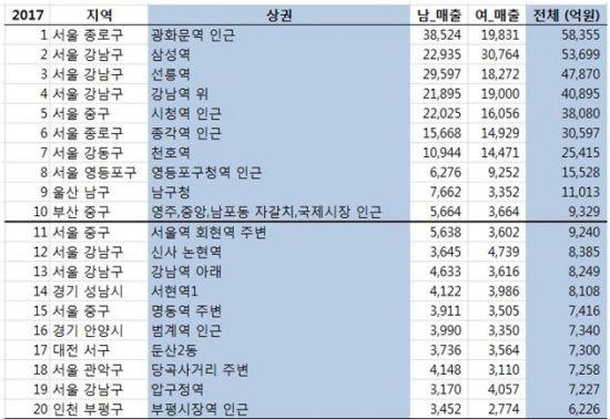 전국 20대 상권(2016.11.~2017.10.) <자료=SK텔레콤>