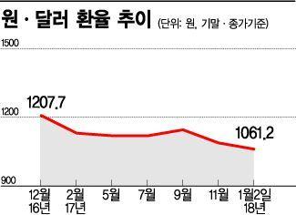[신3고]1060원대 환율…원화 1년 만에 14% 절상