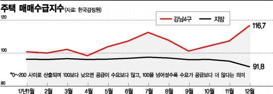 [미친 집값]연초부터 들썩이는 서울 주택시장…강남 수요 몰려