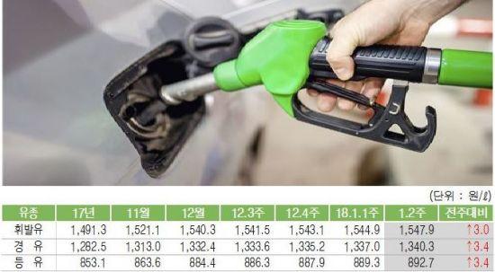 주유소 휘발유 값 6개월 연속 올라…리터당 3.0원↑·1547.9원