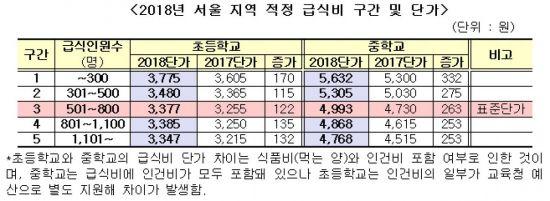 올해 서울 무상급식비 3083억원…전년비 191억↑