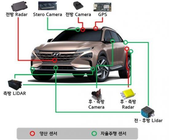 자율주행 수소전기차 주요 부품 장착 위치