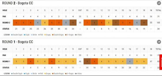 훌리오 벨의 웹닷컴(2부)투어 클럽콜롬비아챔피언십 1, 2라운드 스코어카드. PGA투어닷컴 캡처.