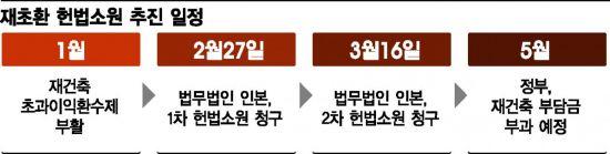 재초환 위헌논란 27일 심판대 오른다
