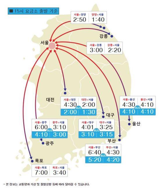설 연휴 하루 앞둔 고속도로 교통상황은?…서울→부산 6시간40분