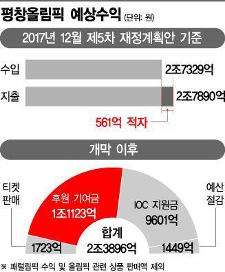 [리얼타임 평창] 입장권 판매 불티…'흑자올림픽' 무르익는 평창