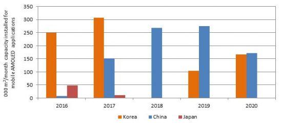 올해 중소형 OLED 투자, 한국 '0', 중국은 '2배'인 이유는