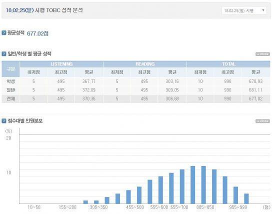 350회 토익 시험 성적 공개…평균은 몇 점?