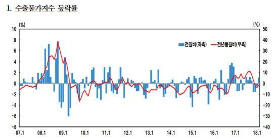 원·달러 환율 상승에…수출물가 넉달만에 반등