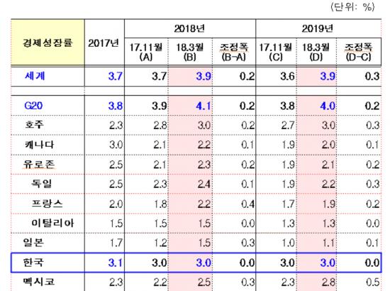 OECD, 세계 경제성장 3.9%로 상향 조정…한국은 3% 유지
