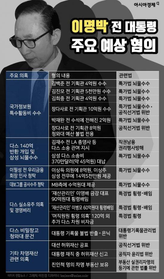 [인포그래픽]이명박 전 대통령 주요 예상 혐의