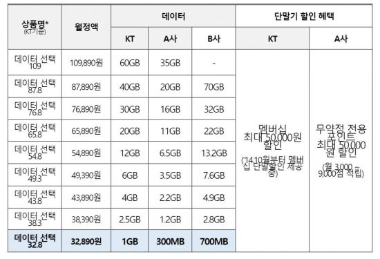 KT産 보편요금제…SKT 동참 관건