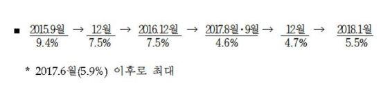 1월 시중통화량 2556조원…증가폭 7개월 만에 최대