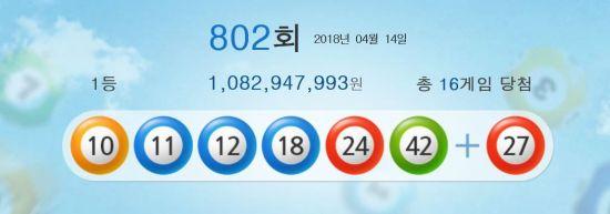 802회 로또 1등 16명…당첨금 10억8295만원씩(종합)