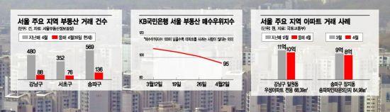 [집값 하락 시그널] 거래·가격·지수 3低 칼바람, '복지부동산'