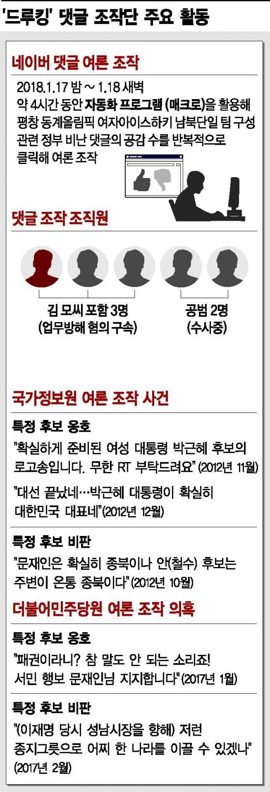 [단독]드루킹, 19대 대선때도 추천·댓글 활동…국정원 사건 수법 '판박이'