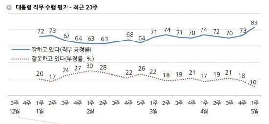 文 지지율 83%…역대 대통령 취임 1년 지지율 중 최고<갤럽>