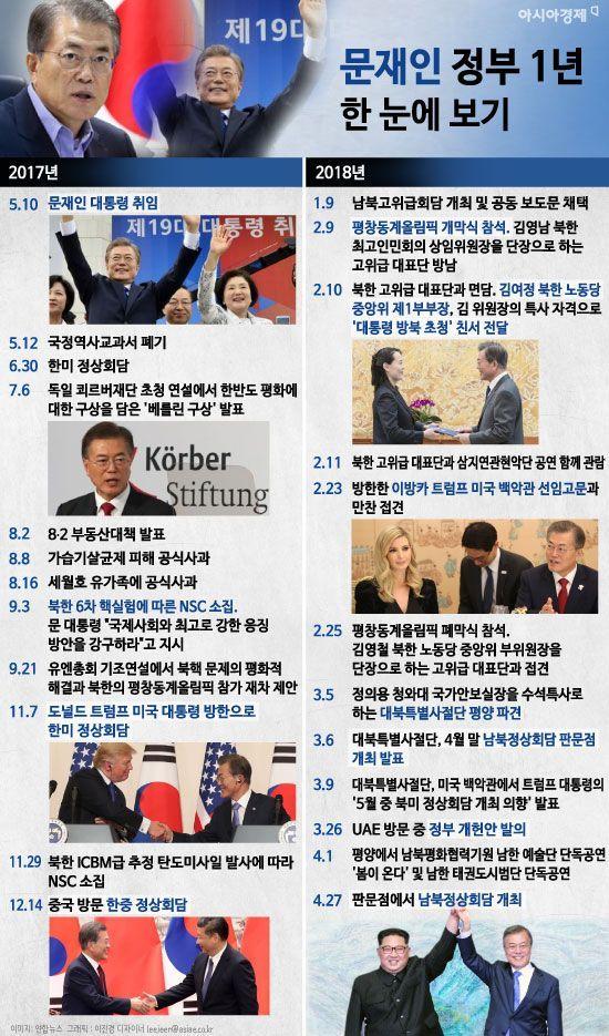 [인포그래픽]'문재인 정부 1년' 한 눈에 보기