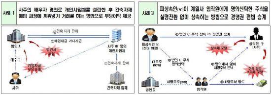 편법 상속·증여에 현미경 댄 국세청…50개 기업 사주일가 세무조사