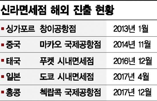 """""""2018 글로벌 경영 원년""""… 이부진의 '면세 한류' 첫 성과(종합)"""