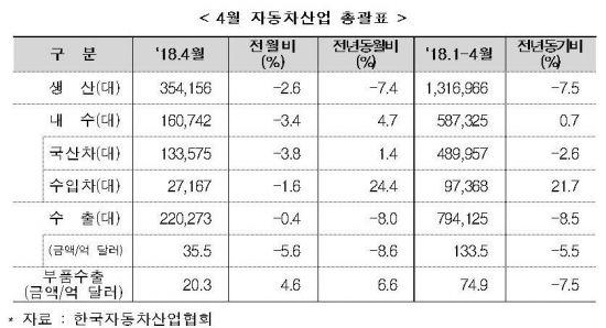 4월 수입차 판매 24.4%↑…폭스바겐·아우디 판매 재개 영향