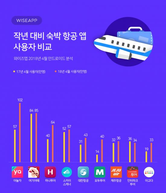 모바일 여행족↑…숙박·항공앱 이용자 수도 급증