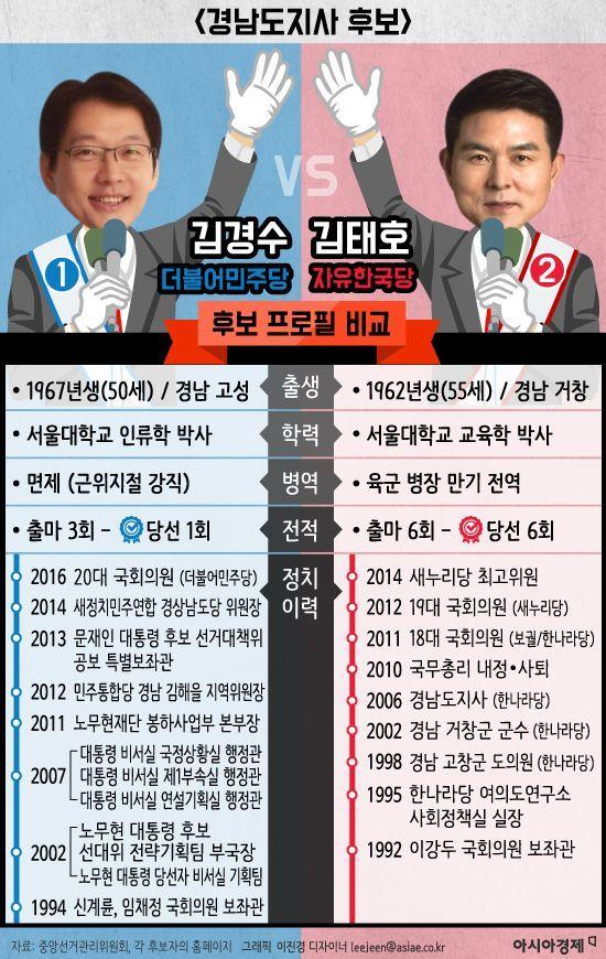 [6·13 지방선거 특집] 유력 후보 비교-'경남도지사'