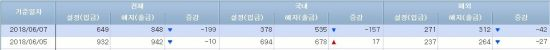 [일일펀드동향]국내 주식형펀드 2거래일만 순유출