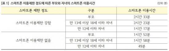 """""""고소득층일수록  자녀 스마트폰 사용 더 엄격히 제한"""""""