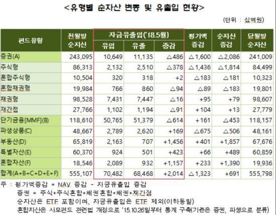 5월 펀드 순자산 555조8000억으로 전월比 7000억원 증가