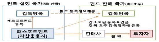 亞 5개국 펀드 교차판매 '아시아 펀드 패스포트' 본격 추진