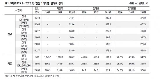 22일 인천공항 T1 면세점 주인공 결정…점유율 시나리오는?