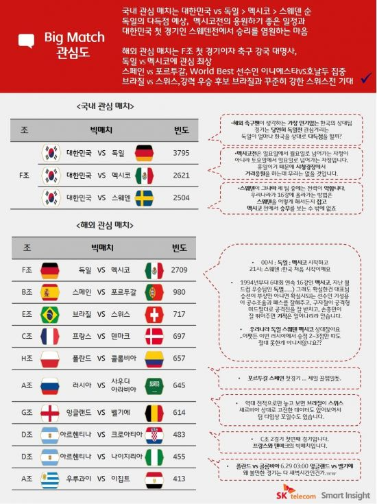 빅데이터로 본 월드컵…최고 관심사는 '한국對독일'