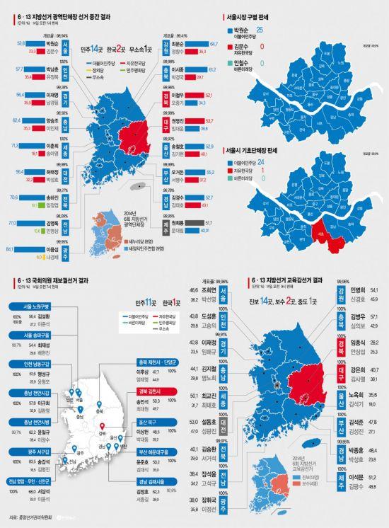 6.13선거 광역단체장 당선자 중 8명, 선거법 위반으로 입건(종합)