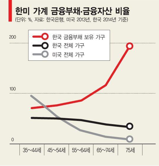 ①늙을수록 빚 늘어나는 나라
