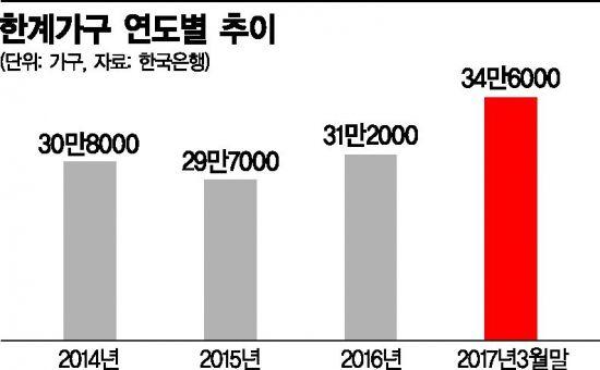 ①한국경제 '부채 디플레이션' 공포 온다
