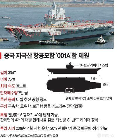 <h1>[양낙규의 Defence Club]中 항공모함, 건조는 꼴등·개발속도는 1등 </h1>