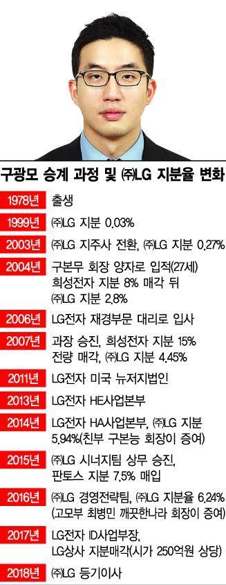 LG, 구광모 회장 신규 선임...구본준 부회장은 계열분리하기로(종합)
