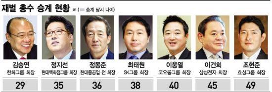 40세 '젊은 총수' 합류…역대 최연소는 김승연 29세